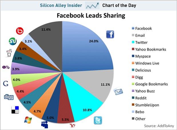 parts-medias-sociaux