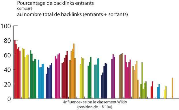 graphique-backlinks-blogs