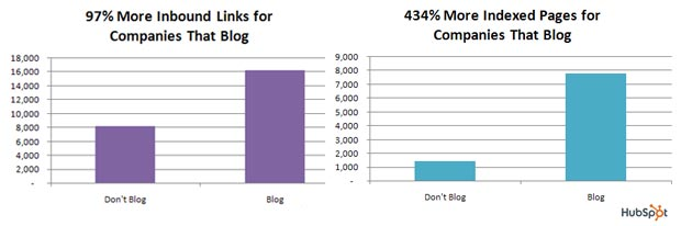 Référencement des blogs d'entreprise