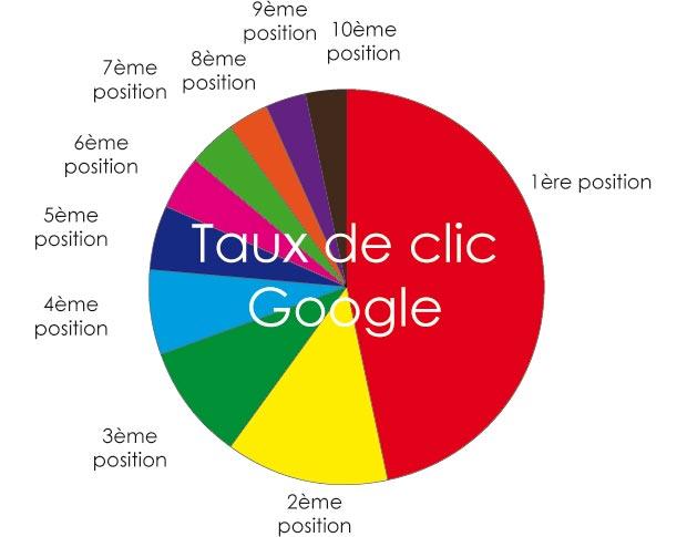 taux-de-clic-google