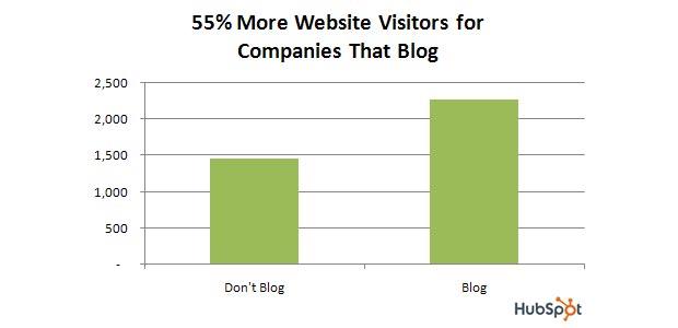 Visiteurs des blogs d'entreprise