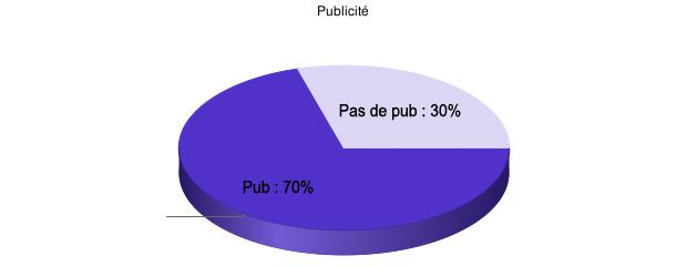 Pub sur les blogs