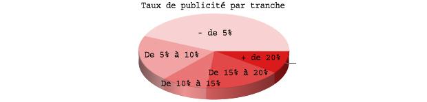 taux de pub sur les blogs