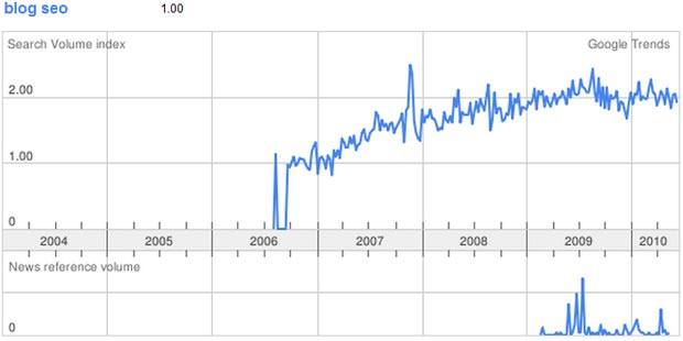 Blog SEO Google Trends