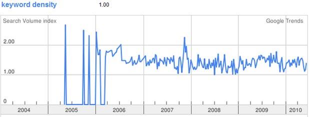 Keyword Density Google Trends