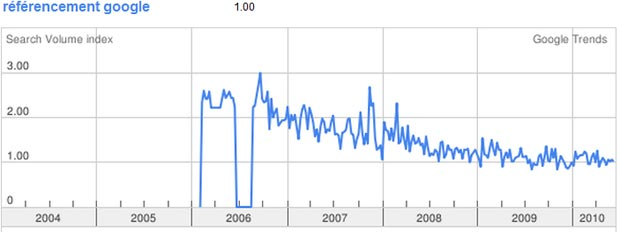 Referencement Google Trends