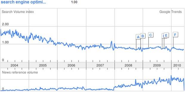 Search Engine Optimization Google Trends