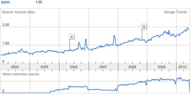 SEM Google trends