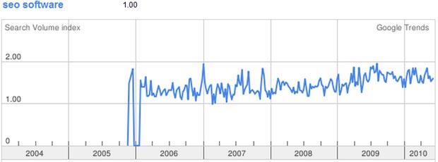 SEO Software Google Trends