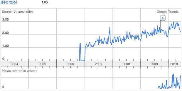 SEO Tool Google Trends