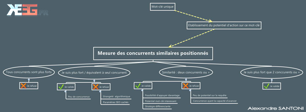 mesure seo des concurrents mot-cle