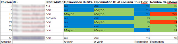 mot cle position concurrence