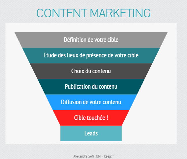 etapes content marketing
