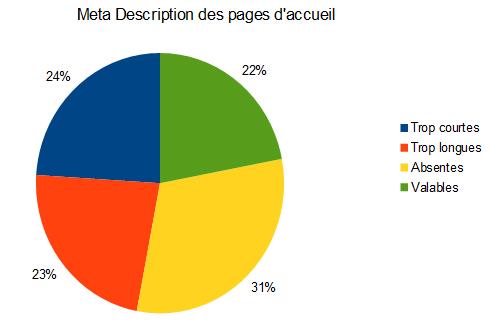 Statistiques Meta Description