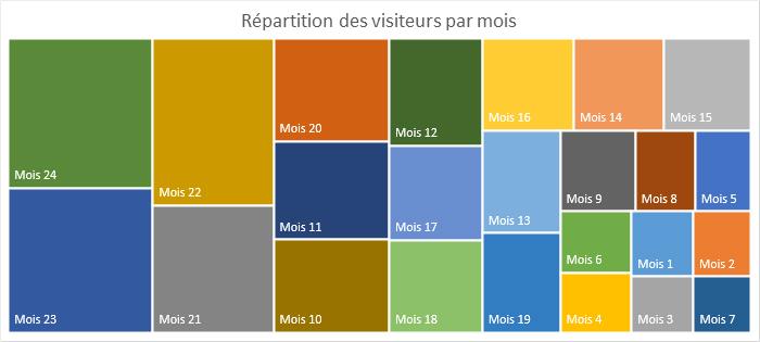 Répartition visiteurs par mois